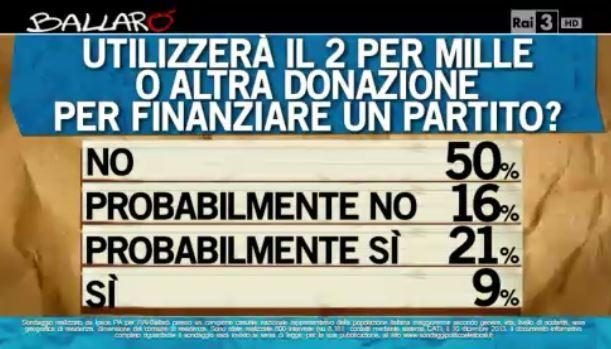 Sondaggio Ipsos per Ballarò, donazioni spontanee ai partiti.