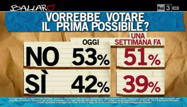 Sondaggio Ipsos per Ballarò, elezioni il prima possibile o no.