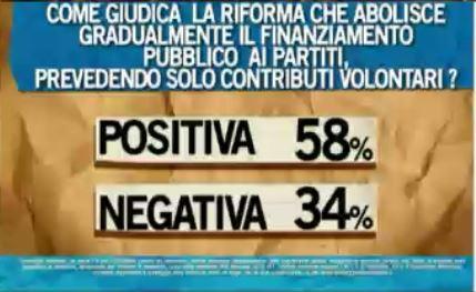 Sondaggio Ipsos per Ballarò, riforma del finanziamento pubblico.