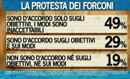 Sondaggio Ipsos per Ballarò, protesta dei forconi.