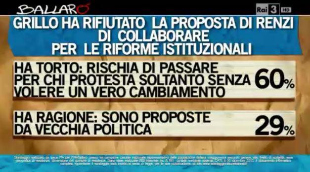 Sondaggio Ipsos per Ballarò, opinioni sulla proposta di patto tra Renzi e Grillo.