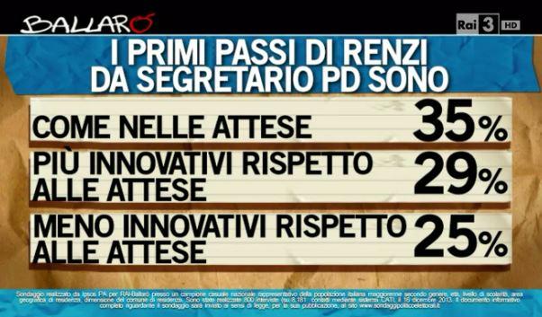 Sondaggio Ipsos per Ballarò, operato di Renzi come segretario.