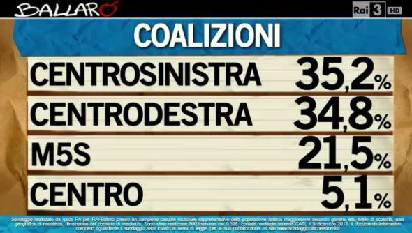 Sondaggio Ipsos per Ballarò, intenzioni di voto alle coalizioni.