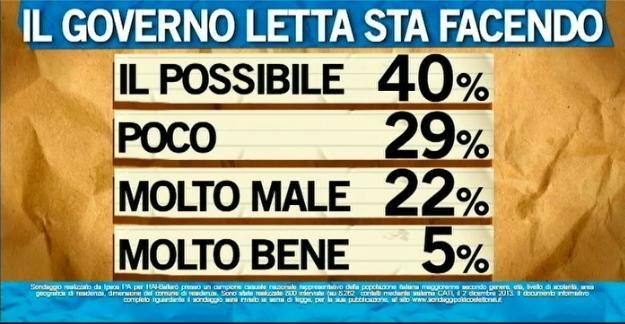 Sondaggio Ipsos per Ballarò, operato del Governo.