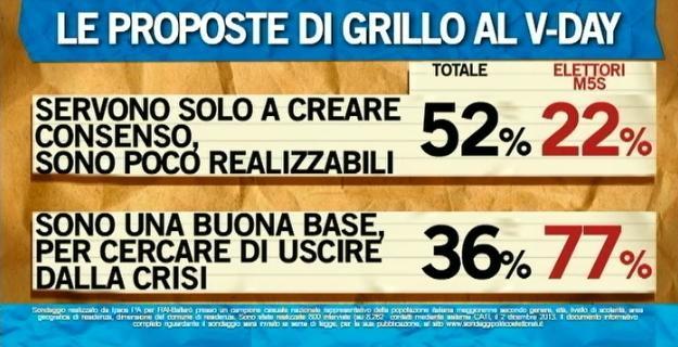 Sondaggio Ipsos per Ballarò, valutazioni sulle proposte di Grillo al V-Day del 1 Dicembre.