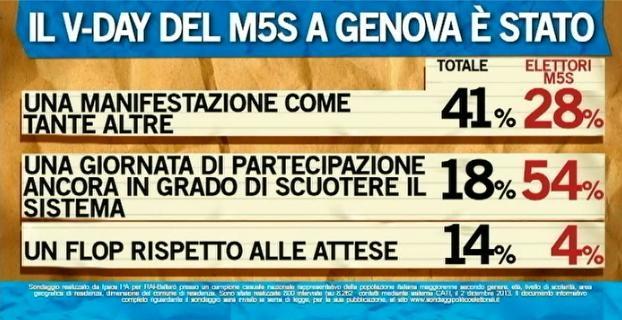 Sondaggio Ipsos per Ballarò, valutazioni sul V-Day del 1 Dicembre.