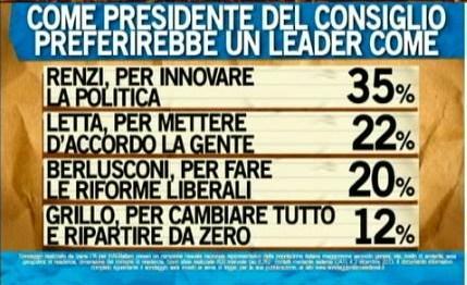 Sondaggio Ipsos per Ballarò, preferenze per il premier.