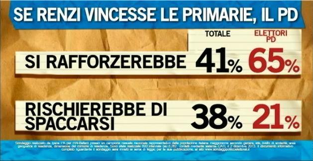 Sondaggio Ipsos per Ballarò, il PD con Renzi segretario.