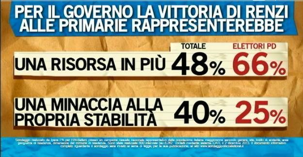 Sondaggio Ipsos per Ballarò, il Governo con Renzi segretario del PD.