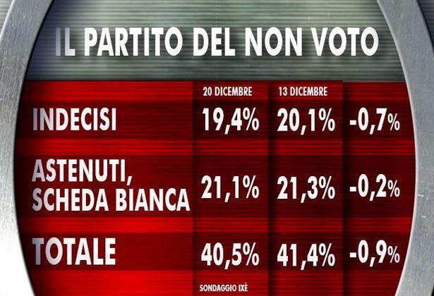 Sondaggio Ixè per Agorà, non voto.