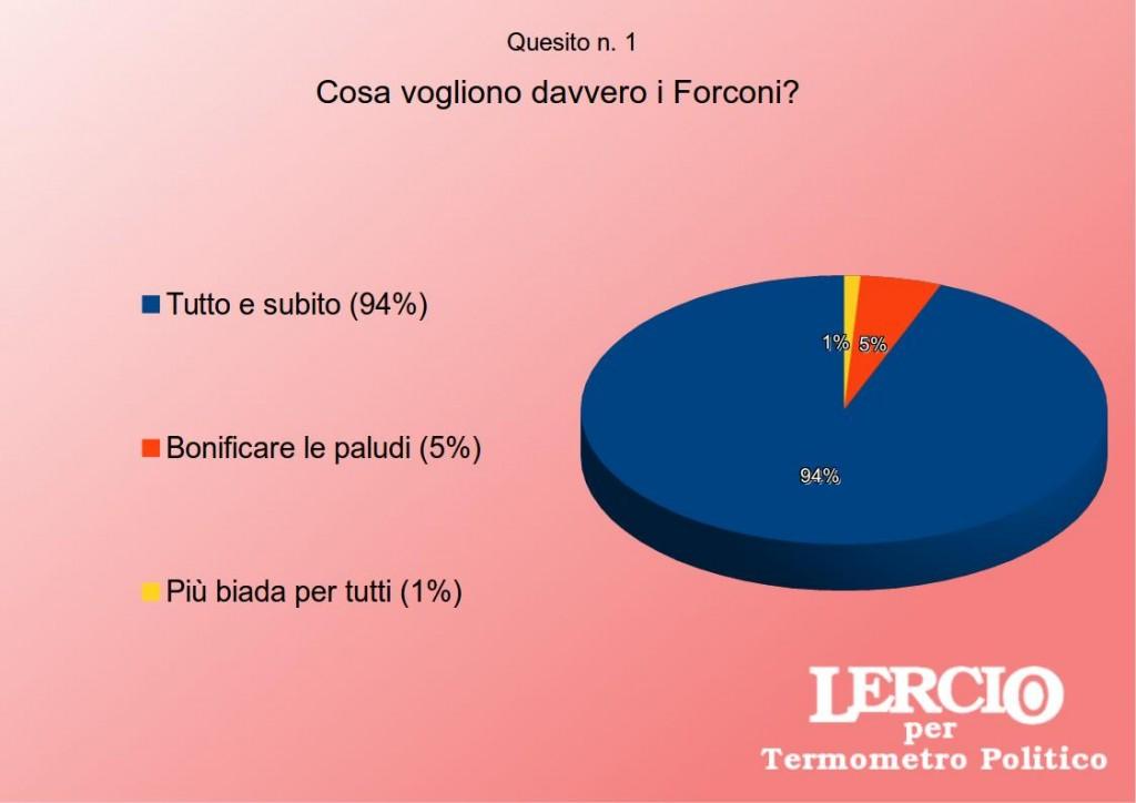I sondaggi satirici di Lercio - Il movimento dei Forconi
