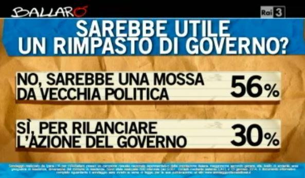 Sondaggio Ipsos per Ballarò, rimpasto di Governo.