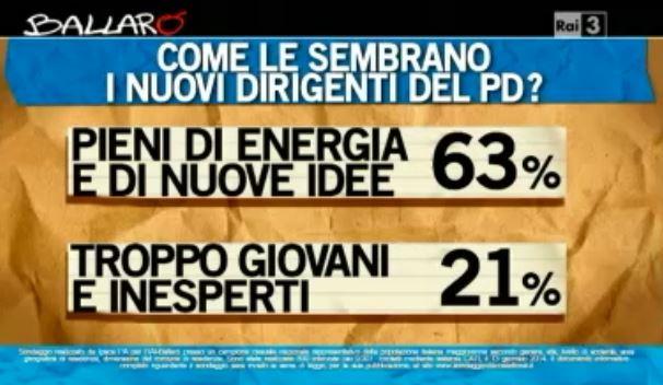 Sondaggio Ipsos per Ballarò, operato della nuova dirigenza PD.