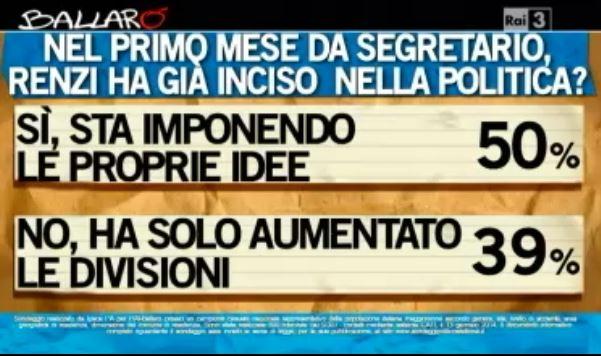 Sondaggio Ipsos per Ballarò, operato di Renzi.