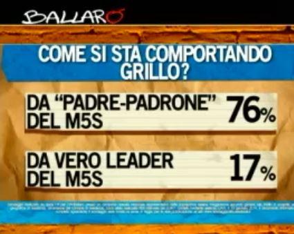 Sondaggio Ipsos per Ballarò, operato di Grillo.