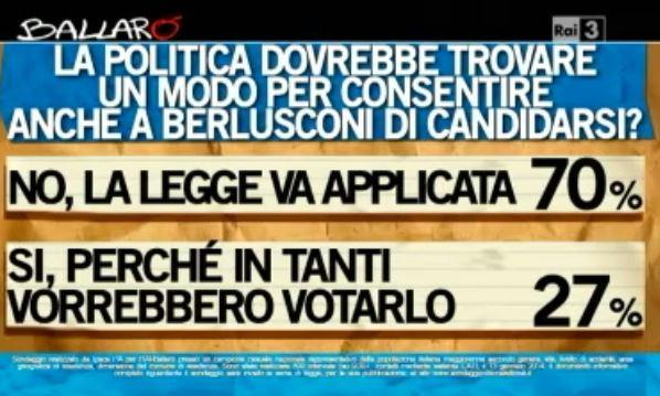 Sondaggio Ipsos per Ballarò, candidabilità di Berlusconi.