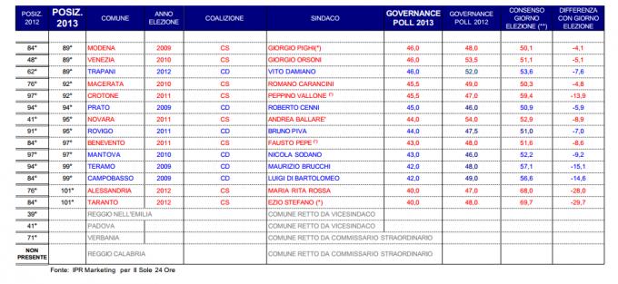 sondaggio Ipr sole 24 ore fiducia sindaci