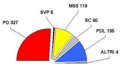 Cosa prevede l italicum e come sarebbe oggi il parlamento for Votazioni parlamento oggi