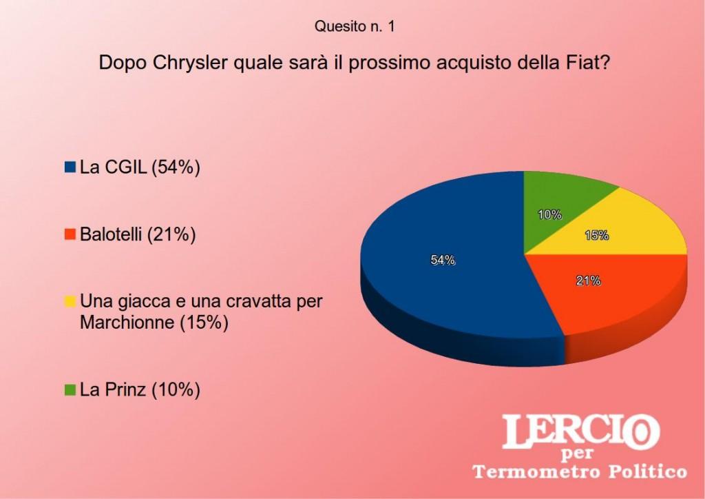 I SONDAGGI SATIRICI DI LERCIO - La Fiat e la Chrysler