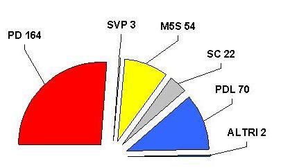 Senato italicum