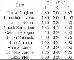 Il programma della diciottesima giornata di Serie A