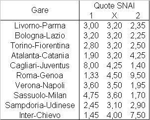 Il programma della diciannovesima giornata di Serie A