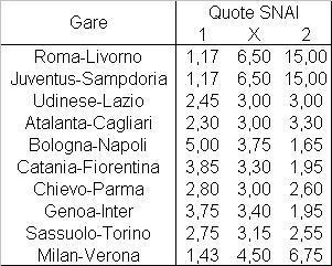 Il programma della ventesima giornata di Serie A
