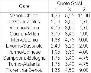 Il programma della ventunesima giornata di Serie A