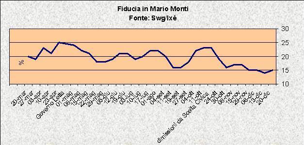 sondaggi fiducia monti