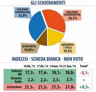 sondaggio datamedia elettorale intenzioni voto