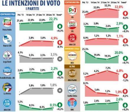sondaggio datamedia intenzioni di voto