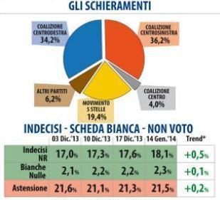 sondaggio datamedia intenzioni voto
