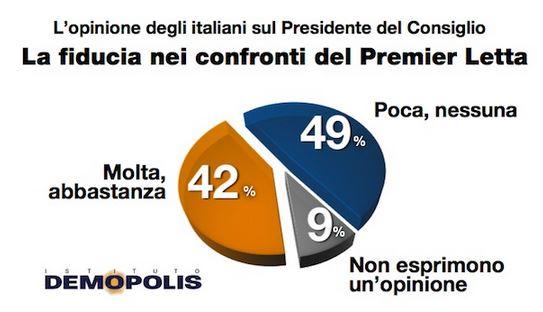 Sondaggio Demopolis, fiducia in Enrico Letta.