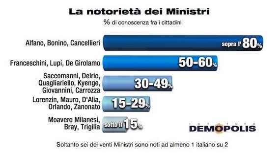 Sondaggio Demopolis, notorietà dei Ministri.