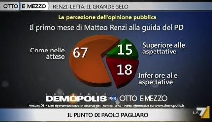 Sondaggio Demopolis per Ottoemezzo, l'operato di Renzi.