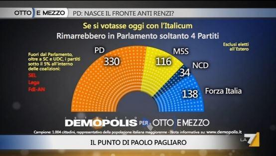 Sondaggio Demopolis per Ottoemezzo, distribuzione seggi alla camera con Italicum.