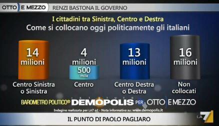 Sondaggio Demopolis per Ottoemezzo, collocazione degli Italiani.