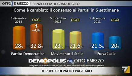 Sondaggio Demopolis per Ottoemezzo, consenso a PD, M5S e Forza Italia.