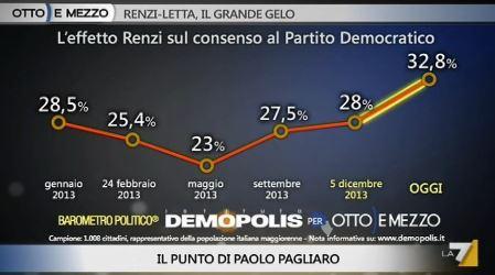 Sondaggio Demopolis per Ottoemezzo, consenso al PD.