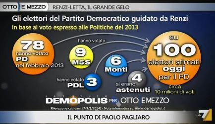 Sondaggio Demopolis per Ottoemezzo, spostamento di voti verso il PD.