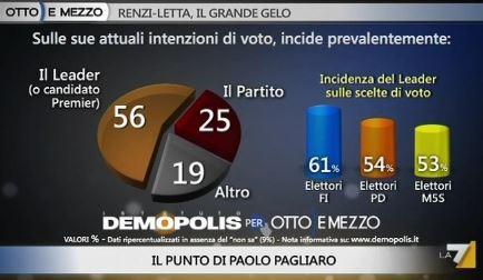 Sondaggio Demopolis per Ottoemezzo, importanza del leader nelle intenzioni di voto.
