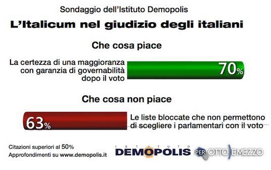 Sondaggio Demopolis per Ottoemezzo, cosa piace e cosa non piace dell'Italicum.