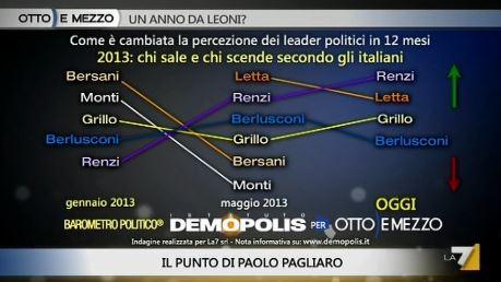 Sondaggio Demopolis per Ottoemezzo, fiducia nei leader nel 2013.