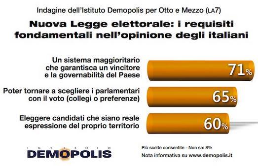 Sondaggio Demopolis per Ottoemezzo, requisiti della nuova legge elettorale.