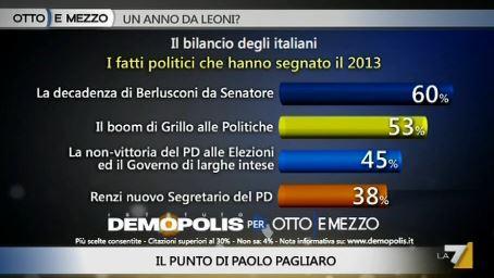 Sondaggio Demopolis per Ottoemezzo, bilancio del 2013.
