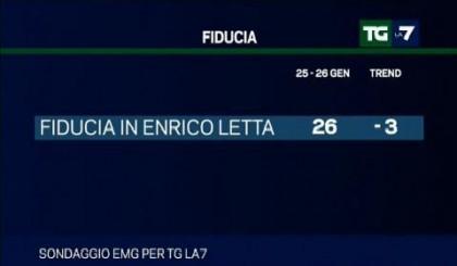 sondaggio emg tgla7