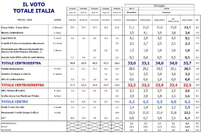 Sondaggio Euromedia, intenzioni di voto e risultati delle ultime elezioni politiche ed europee.