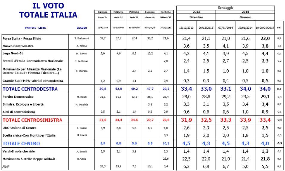 Sondaggio Euromedia Research, intenzioni di voto e risultati delle ultime elezioni politiche ed europee.