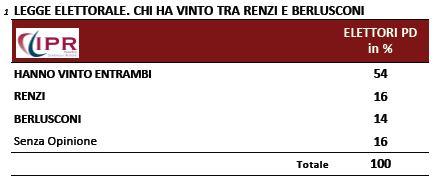 Sondaggio Ipr per Matrix, Renzi e Berlusconi sulla legge elettorale.