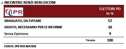 Sondaggio Ipr per Matrix, incontro tra Renzi e Berlusconi.